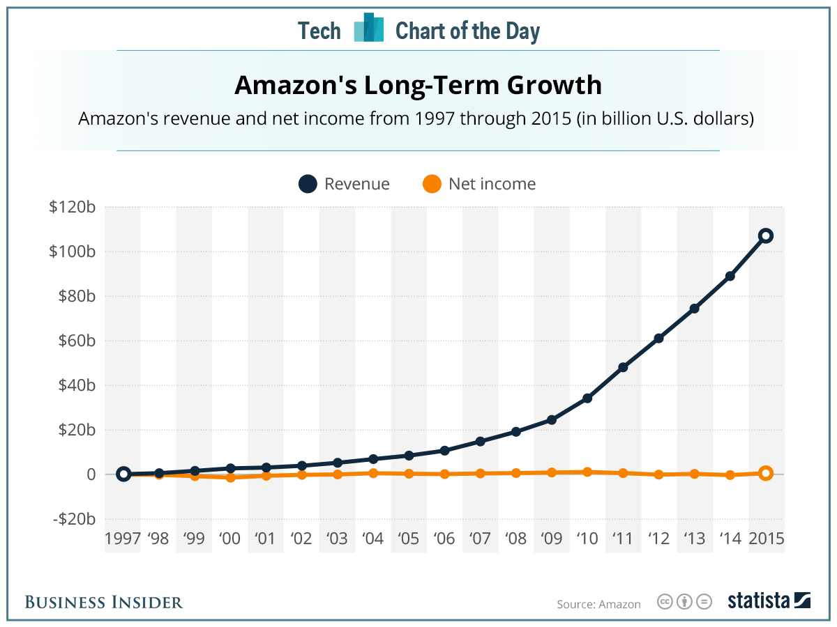 Amazon's Long-Term Growth
