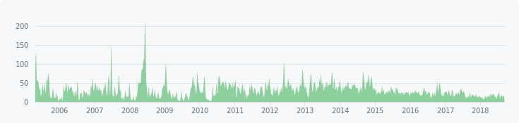 Commits chart for Django