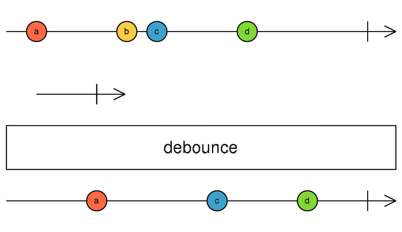 Marble diagram for debounce