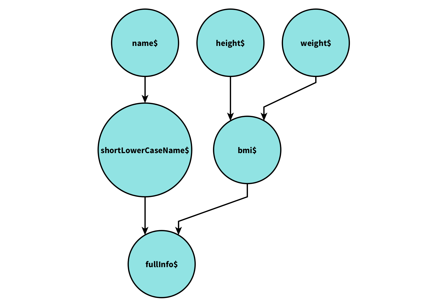 Simple dependency graph of Observables