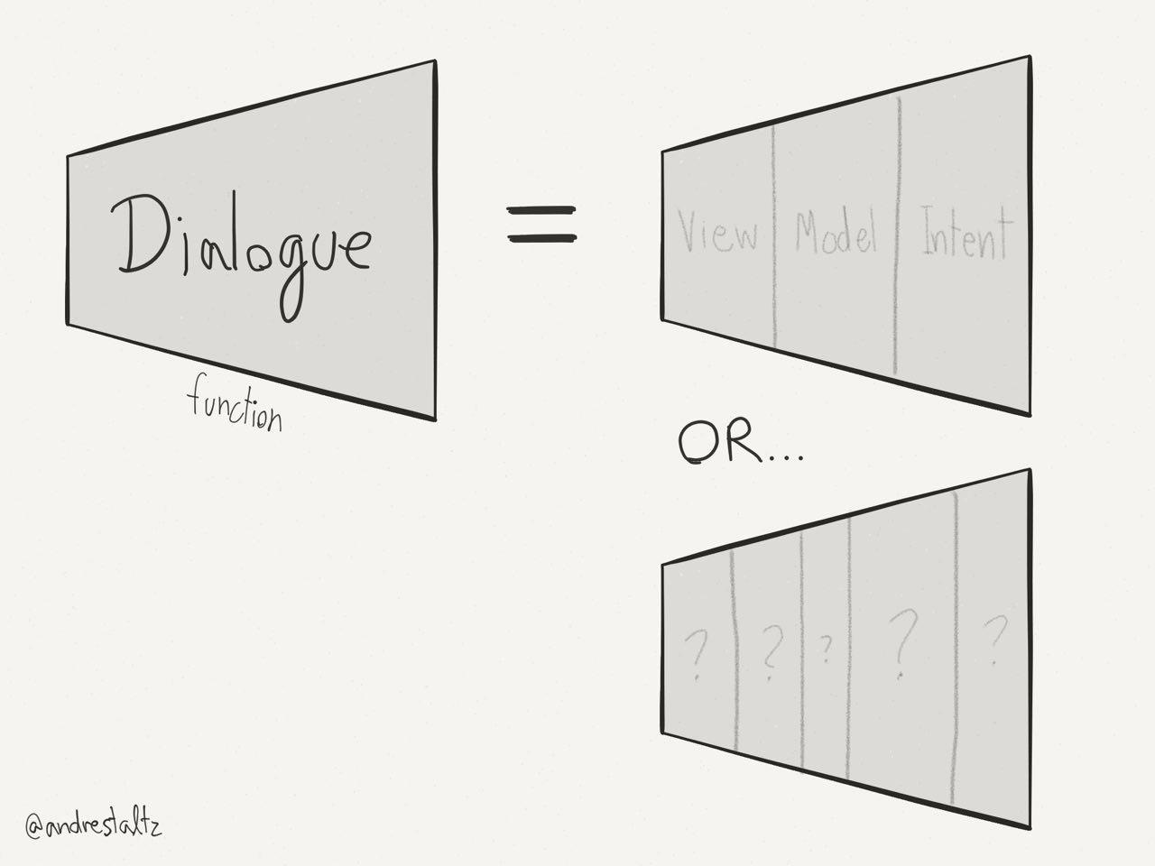 A Dialogue function equivalent to Model-View-Intent