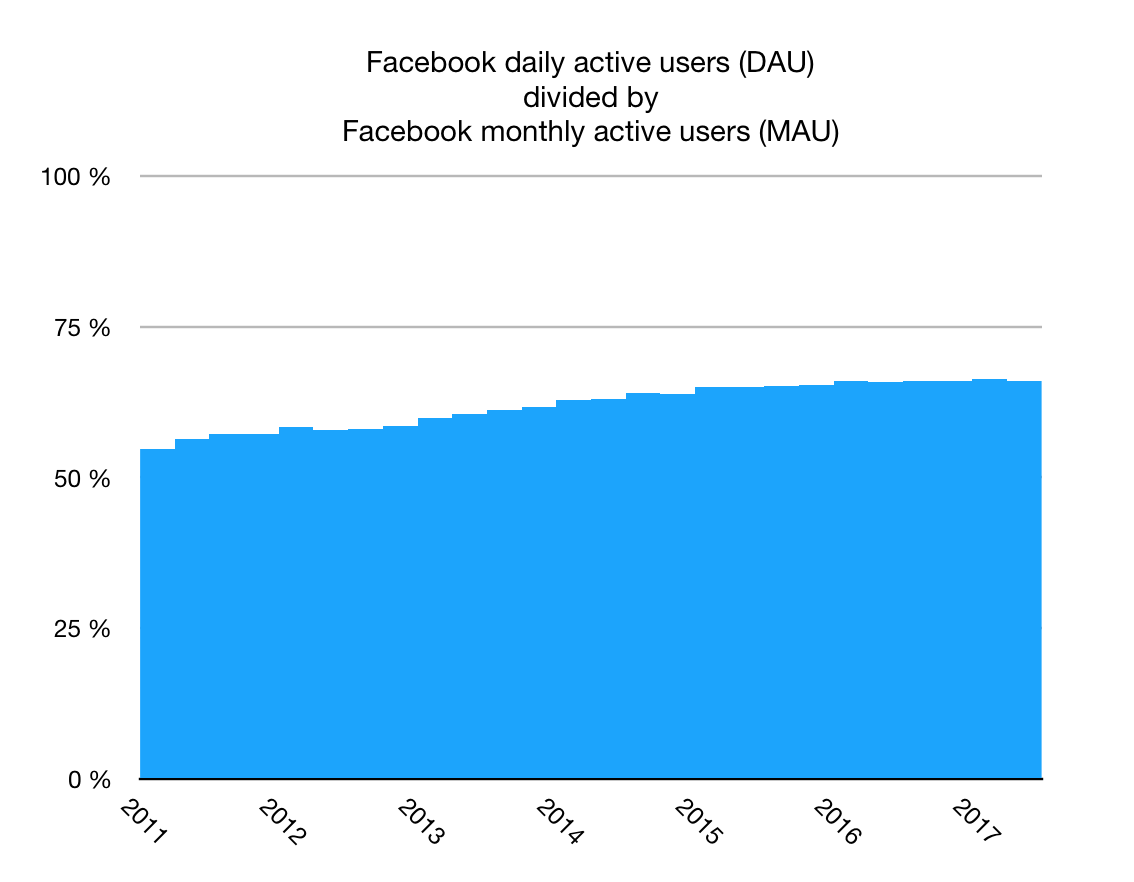 Facebook daily active users (DAU) divided by Facebook monthly active users (MAU)