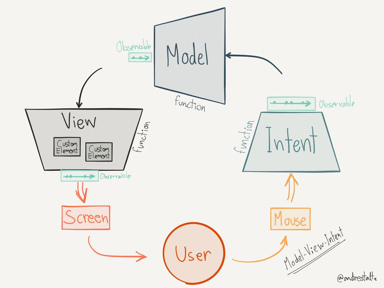 Model-View-Intent diagram