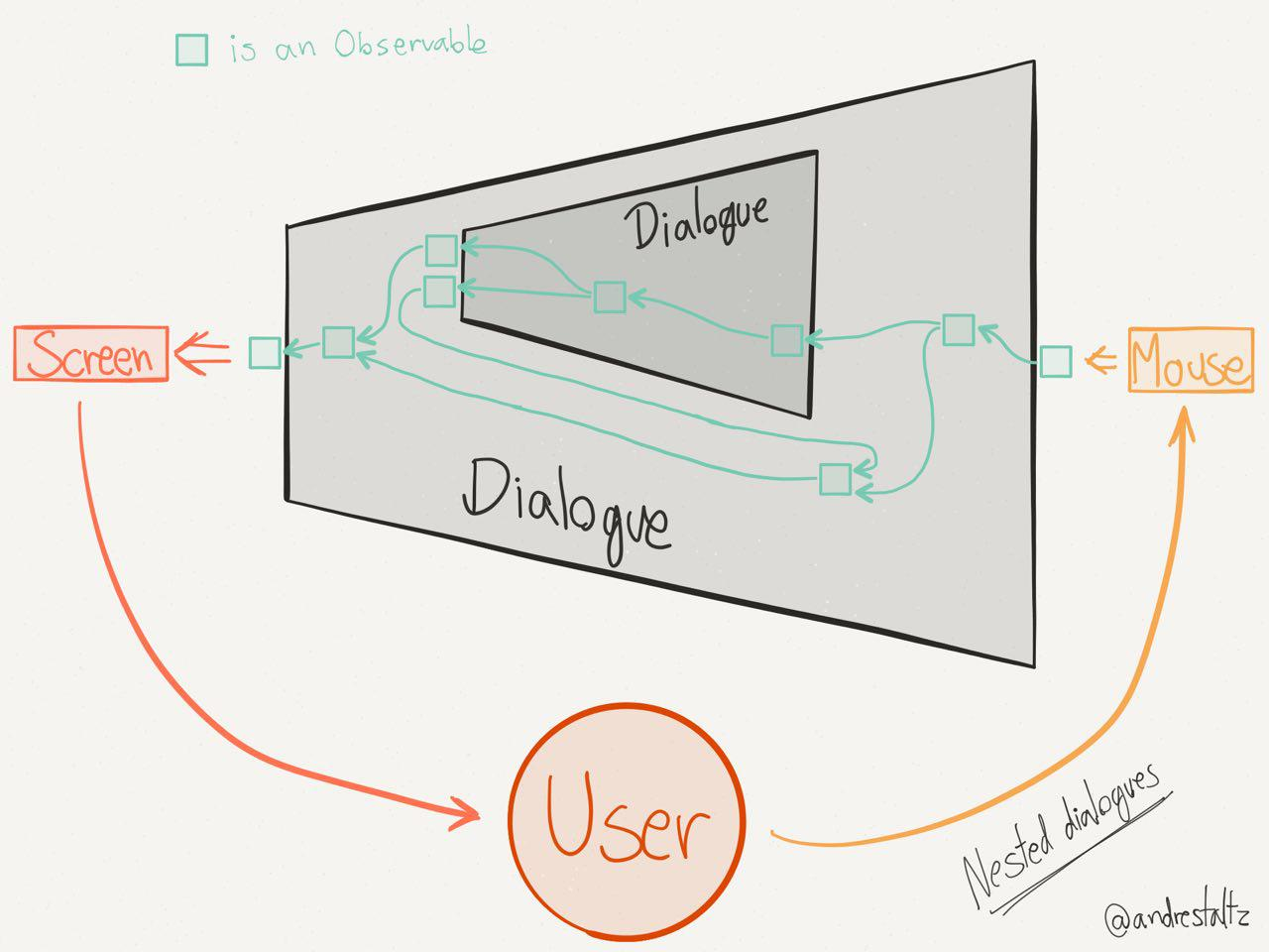 Nested Dialogues