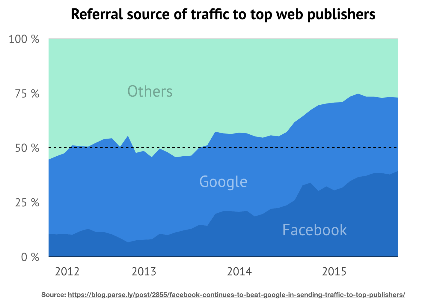 Referral source of traffic to top web publishers