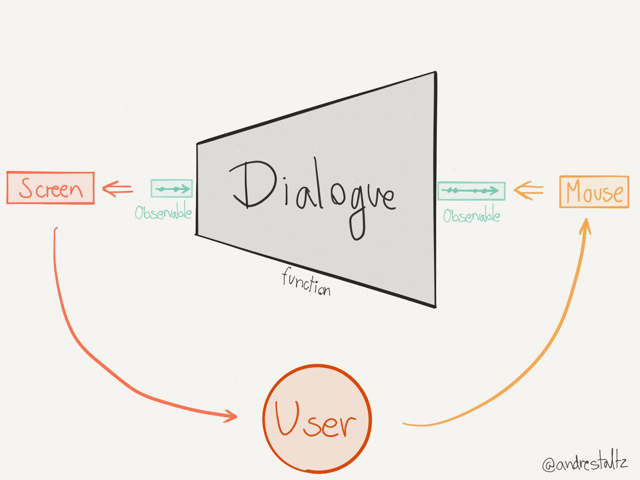 A Dialogue function as a UI program